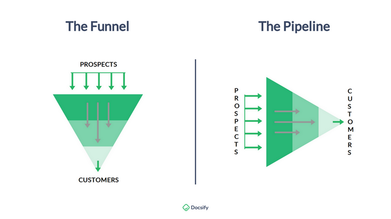 Forget Funnels, Go Pipelines